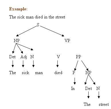 Transformational generative grammar