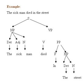 Example of Transformational Grammar